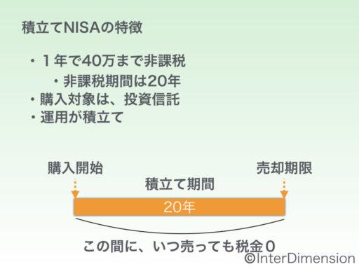 積立NISAの説明図
