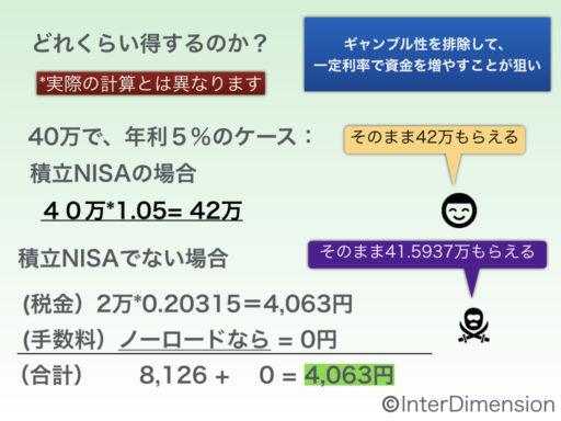 積立NISAでの利益の説明図